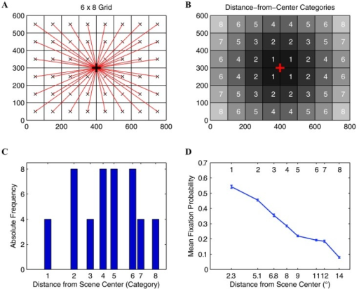 Central bias analysis. (A) Image grid with vectors (in red) connecting the center of the grid cell with the center of the image. (B) Assignment of the resulting eight distinct distance categories to image grid cells. Absolute distance is color-coded such that the color of more distant cells becomes progressively brighter. (C) Frequency of occurrence of categorical distances. (D) Mean fixation probability as a function of distance from scene center. Error bars are 95% binomial proportion confidence intervals, obtained using the score confidence interval.51 In panels (C) and (D) the spacing on the x-axis preserves relative distances between distance categories.