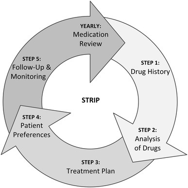 The five steps of the Systematic Tool to Reduce Inappropriate Prescribing (STRIP) method, depicted as a yearly repeating cycle