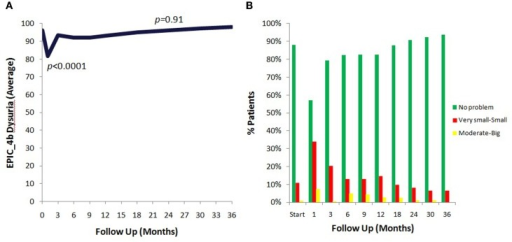 EPIC urinary dysuria quality of life changes after SBRT. (A) Epic 4b scores before and after SBRT treatment. (B) Patients were stratified to three groups: moderate–big (0–40), very small–small (41–80), and no problem (81–100).