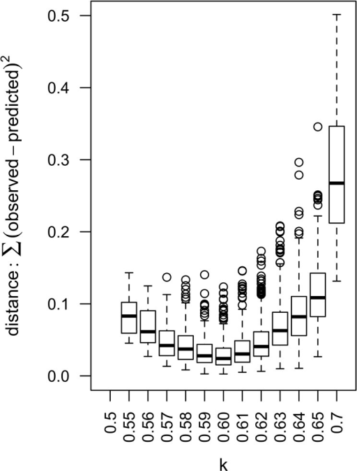 Predicted persistence and host infection dynamics with low transmission rates and observed seroprevalence in Mayotte.(A) Persistence predicted by the model with parameters found in Table 2 and a lower set of transmission rates (cHV = 0.09, cVH = 0.04, k = 0.6). (B) Host infection dynamics predicted by the model with parameters found in Table 2 and a lower set of transmission rates (cHV = 0.09, cVH = 0.04, k = 0.6). Susceptible hosts (SH) are in green, infectious (IH) in red and recovered (RH) in blue. (C) Observed seroprevalence in ruminants in Mayotte from 2004 to 2013 is in purple. Seroprevalence predicted by the model, from 2007 on, is in blue. Blue dots represent the median and arrows the 5 and 95% percentiles of the 1500 repetitions.