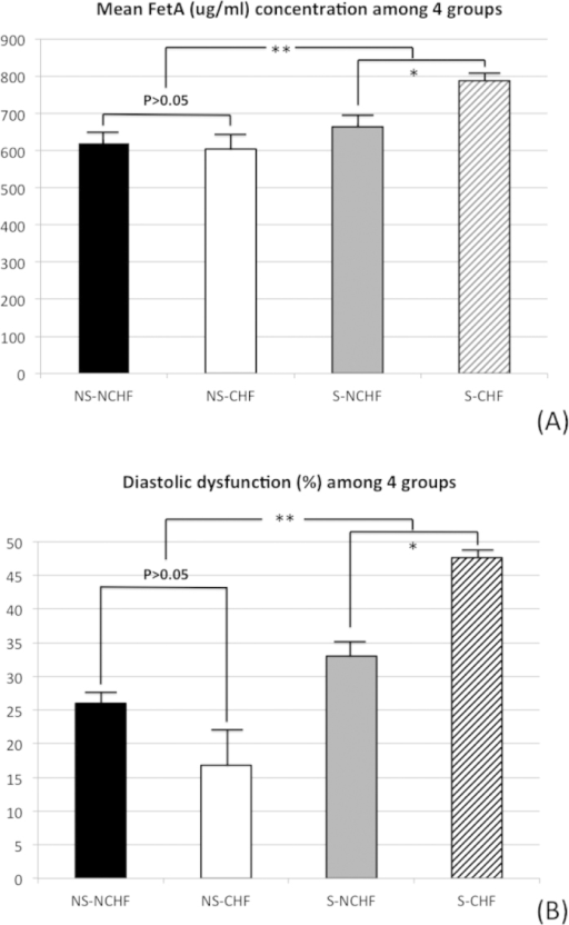 Higher level of fetuin-A (FetA) was associated with sarcopenic subjects, especially with systolic dysfunction.(A) serum levels of FetA (μg/mL) and (B) diastolic dysfunction (E′ < 8 cm/s and E/E′ > 8) prevalence rate in the groups without sarcopenia and left ventricular systolic dysfunction (NS-NLVD), without sarcopenia but with left ventricular systolic dysfunction (NS-LVD), with sarcopenia but with non- left ventricular systolic dysfunction (S-NLVD), and with sarcopenia and left ventricular systolic dysfunction (S-LVD). Abbreviations: FetA, fetuin-A; E/E′, ratio of early transmitral flow velocity (E) to early diastolic mitral annulus velocity (e′). *p < 0.001; **p < 0.01.