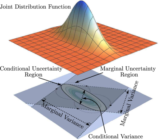 Marginal and conditional uncertainties of a joint distribution function.For a joint distribution function over a two-variable (two-dimensional) space, the marginal variance for data sampled along a particular reference direction (indicated by a double-headed arrow) can be understood as a shadow cast from the joint uncertainty region in the orthogonal direction (indicated by the corresponding perpendicular pair of dashed lines). On the other hand, the conditional variance is directly obtained by slicing the joint uncertainty region about its center along the same reference direction. The marginal uncertainty region is the region defined by pairs of points bounding the marginal variances in all directions, which is similar to how the conditional uncertainty region is related to the conditional variances.
