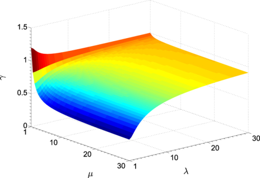Surface plots of the performance ratio for perfect detectors.There exists a small λ-μ region within which optimal unbiased covariance-matrix estimators obtained with homodyne detection are more accurate than those obtained with heterodyne. In typical experimental conditions where Gaussian states prepared can neither give rise to minimum uncertainties nor be truely coherent states, there exist a plethora of settings for which .