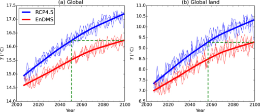 Time series of annual mean radiative surface temperature (T) for the RCP4.5 and EnDMS ensembles.(a) Global (land and ocean) area-weighted annual mean T. (b) Global land-only area-weighted annual mean T, using a land fraction threshold of 0.9. The thinner blue lines show annual means for each simulation in the RCP4.5 three-member mini-ensemble. The thicker blue lines show robust locally weighted regression smoothing (LOESS) curves3738, which have been calculated using a smoothing parameter of f = 0.6 and three iterations of fitting, using the RCP4.5 ensemble mean as input. The red lines correspond to the EnDMS ensemble. The green dashed lines illustrate the lag between the RCP4.5 and the EnDMS LOESS curves at the end of the twenty-first century. Years are defined to start in December, so that the December-January-February season is not divided across different annual means. Hence, when calculating annual means for any given year, data from December in the given year are excluded while data from the previous year are included.