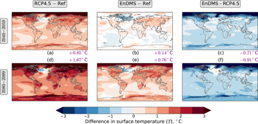 Differences in annual mean radiative surface temperature (T).(a) RCP4.5 averaged across 2040–2059—Ref (the reference, RCP4.5 averaged across 2010–2029). (b) EnDMS averaged across 2040–2059—Ref. (c) EnDMS—RCP4.5, averaged across 2040–2059. (d) RCP4.5 averaged across 2080–2099—Ref. (e) EnDMS averaged across 2080–2099—Ref. (f) EnDMS—RCP4.5, averaged across 2080–2099. Years are defined to start in December. Ensemble means are used. Area-weighted mean differences are shown in purple text at the side of each map. White indicates locations where the differences do not have the same sign for all three sets of initial conditions. Stippling in (b,e) indicates locations where the EnDMS−Ref difference is larger in magnitude than the RCP4.5−Ref difference for that period. The figure was created using Python.