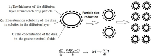 Reduction of particle size reduces the diffusion layer thickness surrounding the drug particles and thereby increases concentration gradient and dissolution rate.