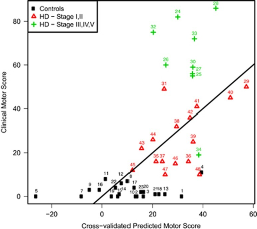 Plot of clinical TMS against cross-validated predicted TMS based on Fluidigm RT-qPCR gene expression data. The cross-validated motor score is predicted for each subject by a model trained on a data set in which the subject itself was left out. Stage classification was based on total functional capacity (TFC) scores (Stage I, II=TFC score 7–13/Stage III-V=TFC score 0–7).