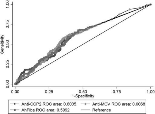 Receiver operating characteristic (ROC) curves: rapid radiographic progression prognosis by anticyclic citrullinated peptides generation 2 antibodies (anti-CCP2), antimutated citrullinated vimentine antibodies (anti-MCV) and antihuman citrullinated fibrinogen antibodies (AhFibA) tests. ROC curves built on the ability of each test (for anti-CCP2, anti-MCV and AhFibA) to predict 1-year rapid radiographic progression. Area under the curve values are expressed as continuous variables.
