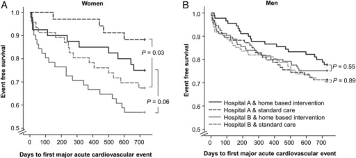 Kaplan-Meier event-free survival from a major acute cardiovascular event in women (A) and men (B), according to group randomisation and hospital enrolment.