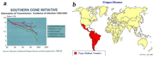 a: Elimination of transmission of Chagas' disease. b: Distribution of Chaga's disease in the world.