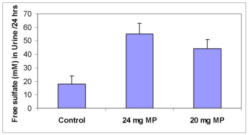 Urinary excretion of free sulfate following a single oral dose of methyl prednisolone (24 mg) followed by a second dose of (20 mg) the following day, while ingesting a diet that supplied 19 mmoles of SAA/day.
