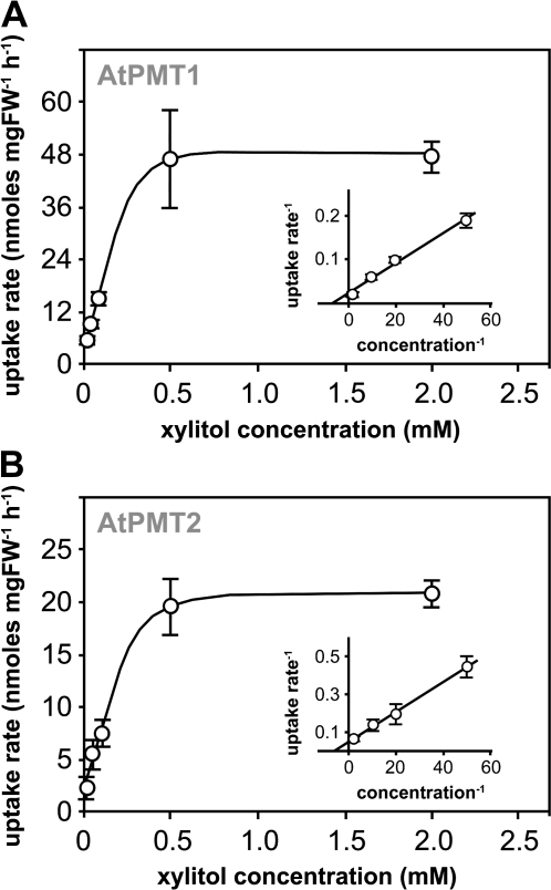 Determination of the Km-values for xylitol for AtPMT1 and AtPMT2. Michaelis–Menten-type kinetics for xylitol uptake were determined (A) in AtPMT1-expressing (strain VMY15) and (B) AtPMT2-expressing (strain YKY6) yeast cells. Inserts show Lineweaver–Burke plots of the same data sets (±SD; n=3).
