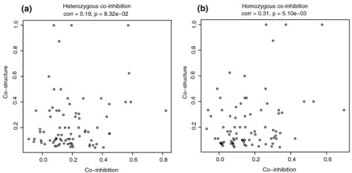 The limited correlation between Tanimoto structural similarity and co-fitness in the heterozygous and homozygous datasets suggests that chemical structure influences inhibition patterns but does not exclusively define them. Each point represents a pair of compounds; to allow for comparison between (a) heterozygous and (b) homozygous datasets, for this figure we used only pairs of compounds that were tested in both datasets.