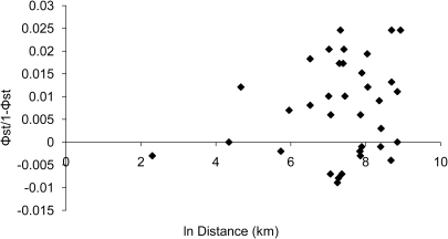 Isolation by distance based on mitochondrial DNA analysis in northern fur seals including the relationship between genetic distance, pairwise comparisons of rookeries (ΦST ) and the natural log of the geographic distance between the rookery pairs.