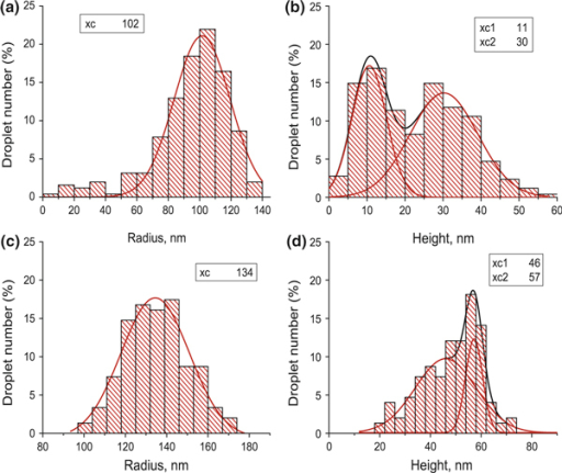 The histograms of indium droplet geometrical parameter distributions. The histograms a and b relate to the sample fabricated with the deposition rate FIn = 0.04 Ml/s. The histograms c and d stand for FIn = 0.16 Ml/s. The decompositions into Gaussians are shown, and the values of the peak centers are presented in the insets.