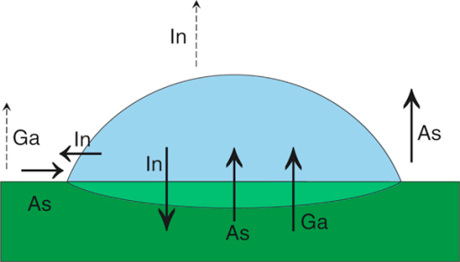 The scheme of indium droplet on GaAs substrate considered as a three-phase system. The material fluxes are marked with the arrows. The dashed arrows refer to the fluxes of gallium and indium.