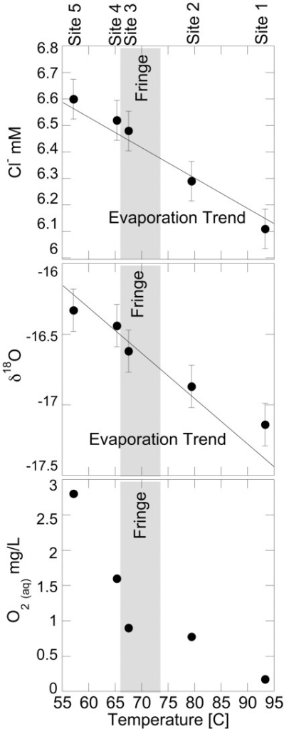 "Selected geochemical trends moving downstream at BP.Top and middle; chloride and oxygen isotope (of water) measurements, respectively, showing calculated evaporation trendlines imposed on the data; the slopes of the lines are set by the extent of evaporation required to account for the temperature decrease. Bottom; dissolved oxygen concentrations, representing redox processes in BP. All plots show chemosynthetic (far right), transition ""fringe"" (grey bar), and photosynthetic zones (far left)."