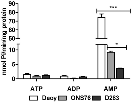 ATP, ADP and AMP hydrolysis by human MB cell lines.Confluent cultures of Daoy, ONS76 and D283 cells were incubated with ATP or ADP or AMP as described in the Materials and Methods section. For D283 cells, a concentration of 2.0 mM and an incubation time of 30 minutes were used for all substrates, whereas for Daoy and ONS76 cell lines, 1.0 mM and 30 minutes of incubation to ATP and ADP, and 2.0 mM and 10 minutes of incubation to AMP were used. Specific activities were expressed as nmol Pi/min/mg of protein. Bars represent mean ± SD of four independent experiments performed in triplicate. Data were compared by Two-Way ANOVA test following by Bonferroni post hoc test. (***) p<0.001 and (*) p<0.05 compared to control data.