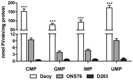 Substrate specificity.Following confluence Daoy, ONS76 and D283 MB cell lines were incubated with different monophosphonucleosides, as described in Materials and Methods section. Bars represent mean ± SD of 6 independent experiments performed in triplicate. Specific activities were expressed as nmol Pi/min/mg of protein. Data were compared by Two-Way ANOVA test following by Bonferroni post hoc test. (***) p<0.001 and was taken to indicate statistical significance.