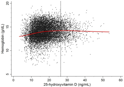 Scatter plot with the lowess regression curve between serum 25-hydroxyvitamin D and hemoglobin levels.