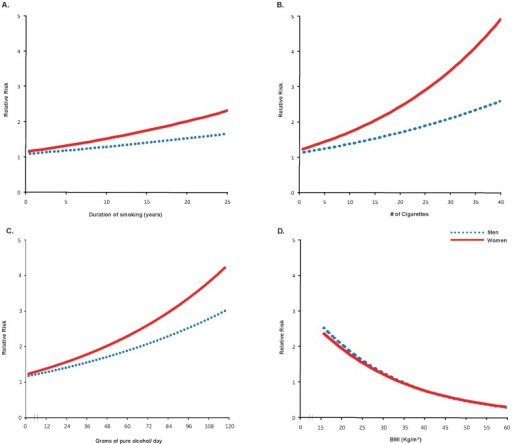 Dose-response relationships of (A) duration of smoking, (B) quantity of smoking, (C) quantity of alcohol consumption, and (D) BMI with self-reported symptoms of active TB disease by gender.