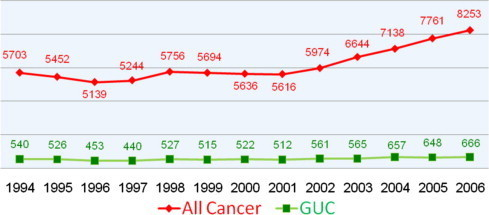 Trends for all cancers and GUCs in Saudis during the study period.