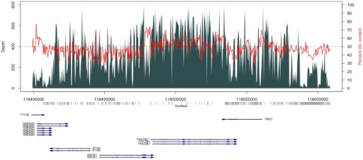 Read depth plot of a chromosome 11 target for a sample showing median coverage among all samples used for capture.Vertical bars indicate read depth with scale depicted on the left side of the panel. Red lines show percent GC content across non-overlapping 400 bp intervals spanning the target region with scale shown on the right side of the panel. Horizontal dotted line indicates 50% GC content. A repeat structure track (RepMask) is shown below the plot in gray derived from the UCSC genome browser for all repeats containing a Smith-Waterman score of at least 600, and larger than 200 bp in size. Genes are shown below the repeat track in dark blue and arrows depict gene orientation.