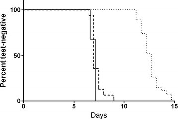 Time to positivity for microscopy, Oxford qPCR and large volume qRT-PCR in KCS. Kaplan-Meier survival curve representing the rate of conversion from negative to positive NAT results by test method (>=LLQ). Solid line, UW large volume qRT-PCR; heavy dashed line, Oxford qPCR; light dotted line, microscopy diagnosis.