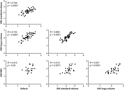 Correlation analyses. Data were compiled from all samples in both clinical trials where two methods produced results ≥ LLQ. Paired results were plotted as shown; Spearman rank correlation (R); two-tailed p value. Units for x and y axes are log10 p/mL whole blood as determined for paired samples by the methods listed on each axis.