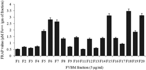 Ferric reducing antioxidant power of different FVBM fractions. Values are represented as Mean ± SD (n=3).