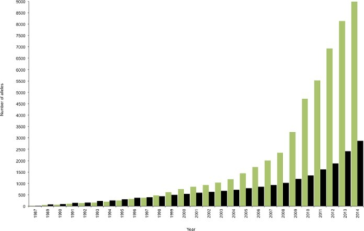 Growth of the IMGT/HLA Database. The number of allele sequences deposited annually in the IMGT/HLA Database is shown for class I (green), class II (black). The slope of the line reflects the rate of acquisition, which has accelerated in recent years.