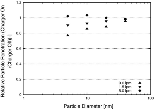 Results of the measurement of the relative particle penetration of the electrical ionizer