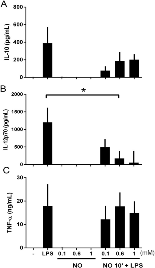 Cytokine release is dependent on NO. concentration.DCs were stimulated for 23 h with different concentrations of DPTA NONOate 10 minutes before maturation with LPS (100ng/ml). Cytokines were measured using Luminex system as described in Material and Methods: (A) IL-10, (B) IL-12p70 and (C) TNF-α. Data are expressed as means ±SEM of 6 independent experiments. *P < 0.05.