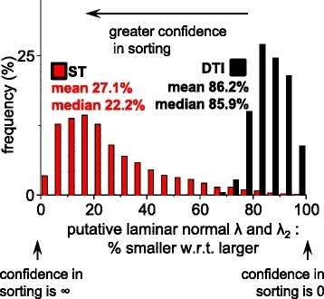 Exploration of the relative magnitudes of the laminar eigenvalues in the lateral ROI. In order to assess for DTI and for ST whether meaningful sorting of the putative laminar normal eigenvector from the intermediate-eigenvector is possible the magnitudes of the putative laminar normal eigenvalue was compared to the λ2 (i.e. for ST λ1 was compared to λ2 and for DTI λ3, was compared to λ2). In each case the smaller eigenvalue is expressed as a percentage of the larger eigenvalue, where 100% indicates identity, and that there is no confidence in sorting the putative laminar normal orientation from the intermediate-eigenvector orientation, and approaching 0% the confidence in sorting is high. DTI: Scan #2, 12-direction, b = 1000 s/mm2; ST: Scan #8, DTW = 3, STW = 3). Data in this figure is from the lateral ROI which was visualized and compared to FI laminar orientations in Figure 3&7. FLASH: fast low angle shot; ST: structure tensor of FLASH data; DTI: diffusion tensor magnetic resonance imaging; ROI: region of interest; DTW: derivative template width STW: smoothing template width. The symbols for vectors and derived angles are defined in Table 2.
