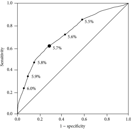 ROC curve analysis for the ability of HbA1c to predict prediabetes defined by OGTT values.