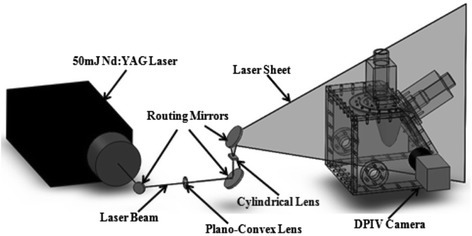 Experimental setup of camera, laser and optics used for conducting DPIV measurements on the LV physical model. The laser beam was routed to a plano-convex lens for focusing purpose, followed by a cylindrical lens for generating a light sheet. An arrangement of three mirrors was used for routing the laser beam through the lenses and reflecting the light sheet onto the LV physical model.