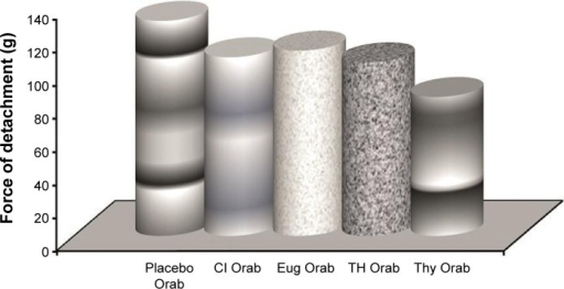 Shear stress study on the nonloaded and loaded Orabase formulations.Abbreviations: Cl, clove oil; Eug, eugenol; Orab, Orabase; TH, thyme oil; Thy, thymol.