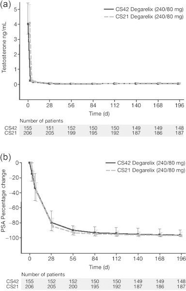 Secondary endpoints. (a) Median (interquartile range) serum testosterone (ng/mL) and (b) median (interquartile range) percentage change in serum prostate-specific antigen (PSA; ng/mL), over time in patients receiving degarelix 240/80 mg in CS42 and CS21 (240/80 mg, non-Asian patients; full analysis set).