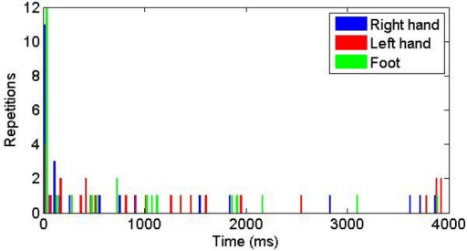 Histogram of the time to reach the three targets.0ms corresponds to the time of reaching the first target.