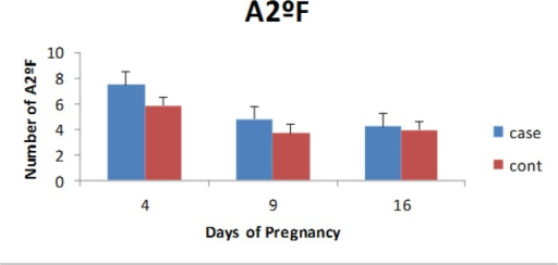 The comparison of number of atretic secondary follicles in experimental and control groups at 4, 9 and 16 days of pregnancy