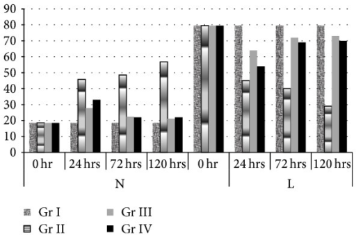 Percent neutrophil and lymphocyte in blood in response to the treatment with astaxanthin (group III) and amoxicillin plus sulbactam (group IV) and in positive control (group II) and in normal healthy mice (group I) (mean ± SE).