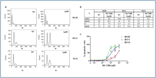 Effect of RG7388 on cell cycle progression and cell viability in human STS cell lines.(A) Cell cycle profile before and after treatment with 1μM of RG7388 analyzed by PI incorporation and flow cytometry in the IB111, IB115 and IB128 cell lines. (B) Cell-cycle distribution was calculated from the flow cytogram. (C) Effect of RG7388 on loss of potential mitochondrial membrane with TMRM fluorescent assay in the IB111, IB115 and IB128 cell lines.