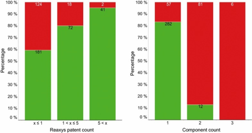 Bar charts showing the number of substances found in the databases. Bar charts with the number of substances found (green) or not found (red) in at least one of the two patent databases depending on the number of patents in Reaxys (left) and the number of components (right)