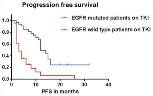 Estimated median PFS for the EGFR mutant patients was 10 months, while the estimated median PFS for EGFR mutation negative patients was three months, P < 0.0001 by log rank test (Mantel Cox)