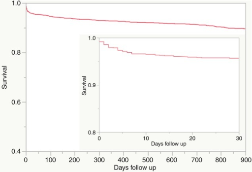 Kaplan–Meyer survival curve of 1313 patients following primary PCI. The main figure shows survival to 900 days, and the smaller figure shows survival to 30 days. PCI, percutaneous coronary intervention.