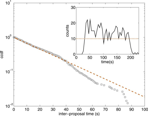 Activity of the players during the games.Main figure: complementary cumulative distribution function (ccdf) of the inter-proposal times (bin size: 1 s). Dashed line shows an exponential fit (MLE) to the data f(t) = exp(−bt) with b = 0.036 s−1. Inset: Temporal distribution of the number of proposals across the games aggregated in bins of 5 s. Dotted line shows the averaged activity of 10 proposals every 5 seconds.