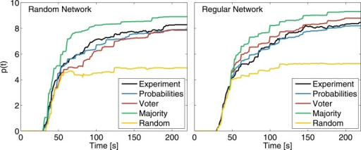 Confronting different models via simulations.Temporal evolution of p(t) for different simulation models in two types of interaction networks. Probabilities correspond to simulations using the experimentally determined probabilities. Experimental data is represented by the black line and it is aggregated over games with the same interaction topology. Simulations are averaged over 50 independent realizations.