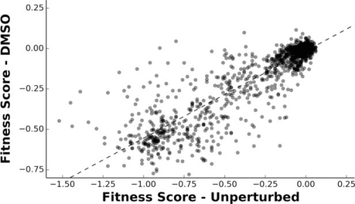 Fitnesses determined in DMSO are well correlated to the previously determined unperturbed fitnesses.A linear regression (R2 = 0.785) and Pearson's correlation coefficient (CC = 0.886) were calculated between the fitness scores determined in DMSO and the previously published unperturbed dataset (Roscoe et al., 2013).DOI:http://dx.doi.org/10.7554/eLife.15802.007