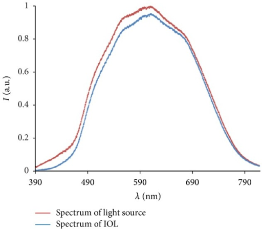 Background-corrected and normalized intensity distributions in the wavelength range from 390 nm to 780 nm for the light source (red) only and an IOL example (Hoya NY60) (blue).