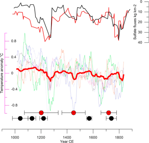 Volcanic forcing, simulated Greenland annual temperature anomaly, and moraine records.Upper panel: Northern Hemisphere volcanic sulfate fluxes 5 year running mean; red after ref. 22; black after sup ref 51 (extended data Table S5). Middle panel: Red, PMIP-3 ensemble mean temperature over Greenland (65–15° W, 60–83° N) (extended Table S5); CCSM4 = blue; Fgoals = pink; IPSL = green; GISS = black: MPI = grey BCC = orange. Anomalies are with respect to the 1000–1850 CE period. Lower panel: Red circles are the moraine record at Disko; Black circles are the moraine record in Baffin Bay19. Error bars are moraine age uncertainties related to standard deviation, analytical and production rate uncertainties. The figure was generated with Grapher 11, Golden Software. www.goldensoftxware.com.